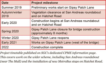 CPME project milestones (as of September 2019).
