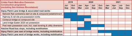 Gantt chart showing the CPME construction programme.
