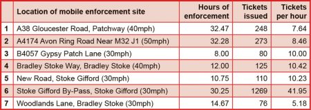 Table showing hours of enforcement carried out, number of notices of intended prosecution ('tickets') issued and the number of 'tickets' issued per hour of enforcement at mobile speed camera sites in the Stokes area over the 12-month period November 2018 to October 2019.