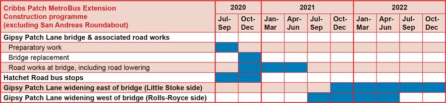 Chart: Construction programme.