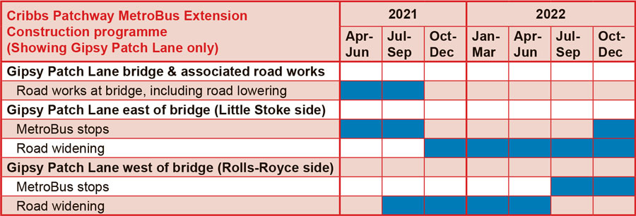 Gannt chart showing the construction programme.